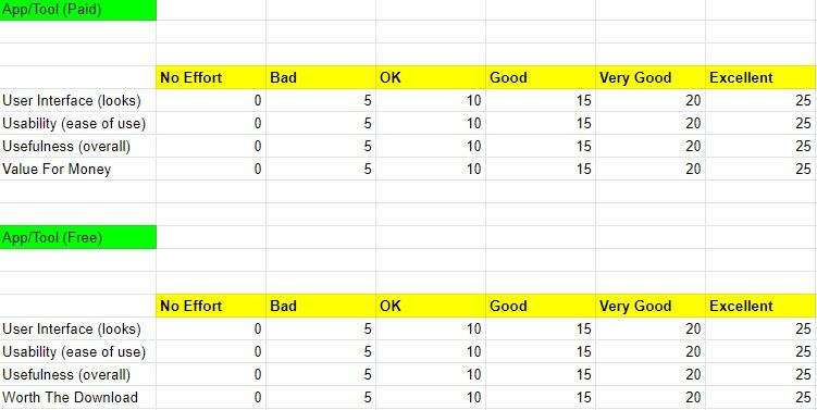 Score Rankings Explained